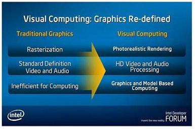 4- INTEL VISUAL COMPUTING